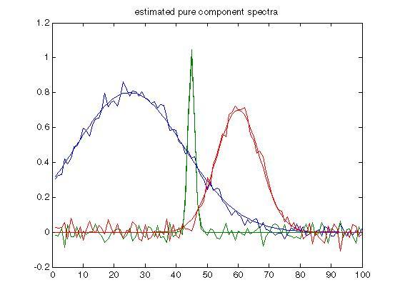 chemometrics toolbox